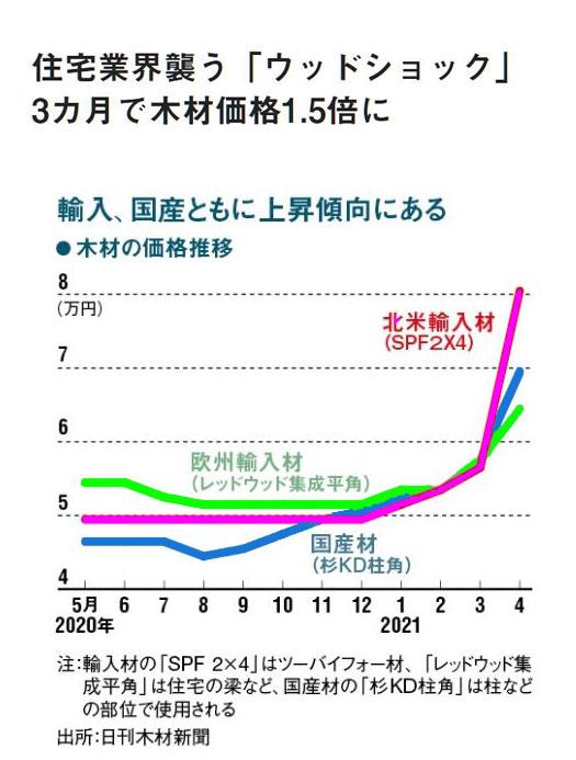 ウッドショックによる価格の上昇「緑の家」価格改定2